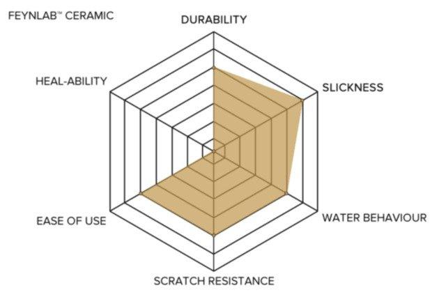 Feynlab Ceramic Graph