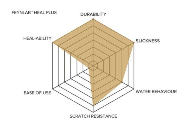 Feynlab Heal Plus Graph